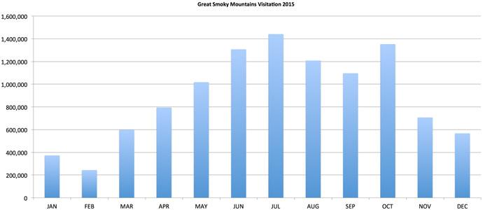 Graph of 2015 National Park Visitation